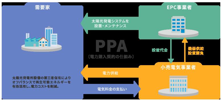 初期投資ゼロオンサイトPPAサービス