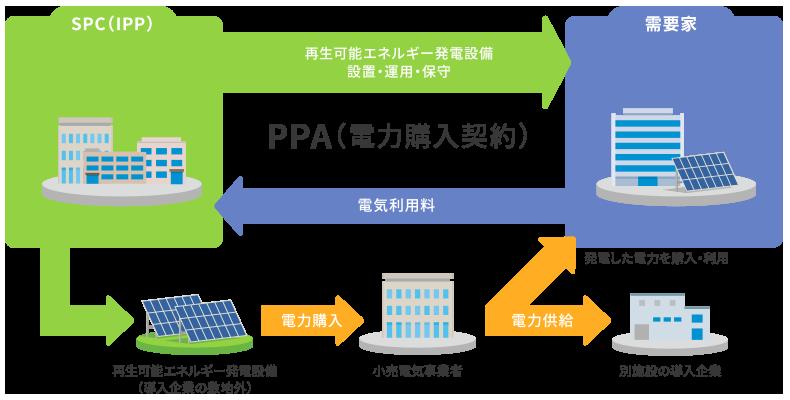 初期投資ゼロオフサイトコーポレートPPAサービス