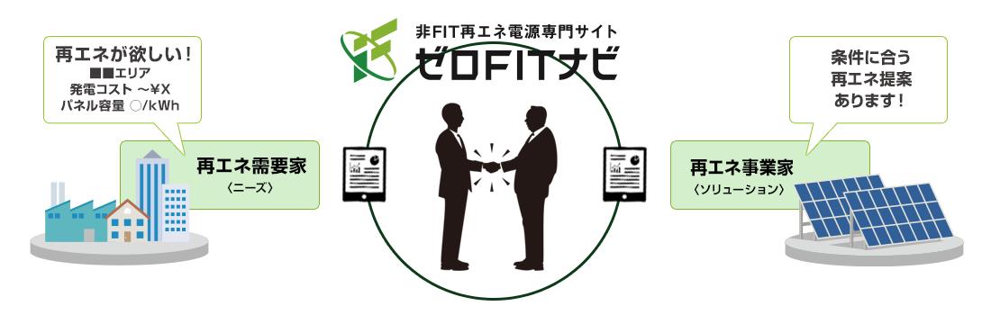 非FIT再エネ電源専門サイト ゼロFITナビ