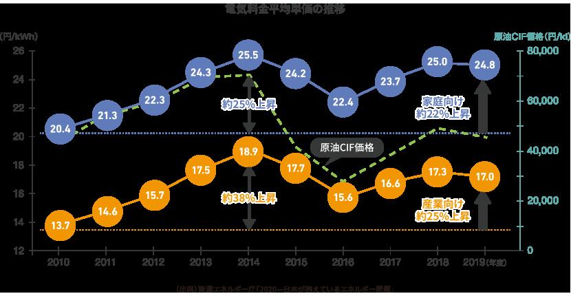 電気料金平均単価の推移