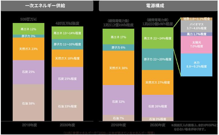 2030年度 日本のエネルギーミックスの在り方