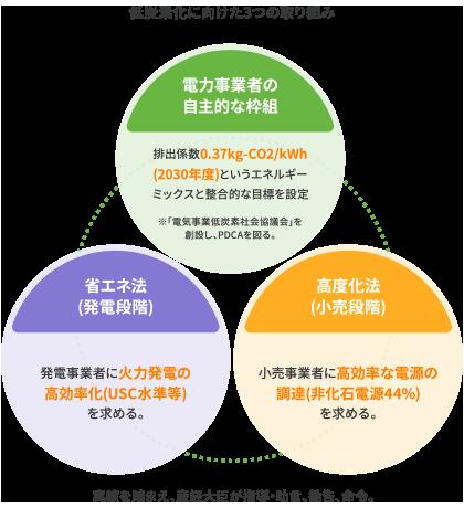 低炭素化に向けた3つの取り組み