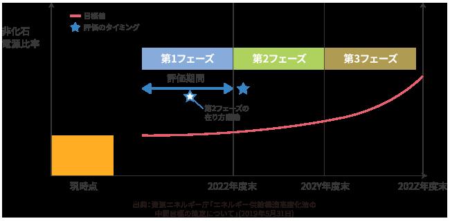 非化石電源比率向上義務(高度化法)対策