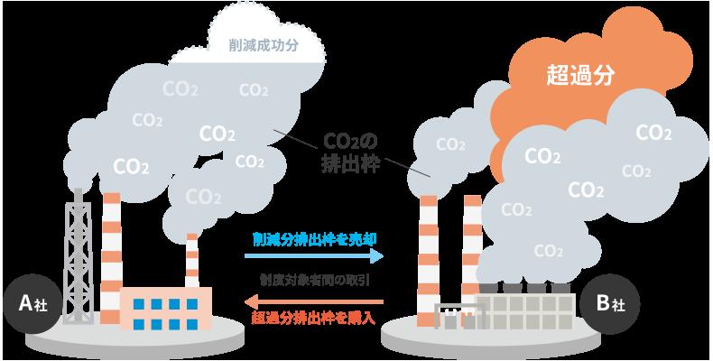 排出枠取引制度対策